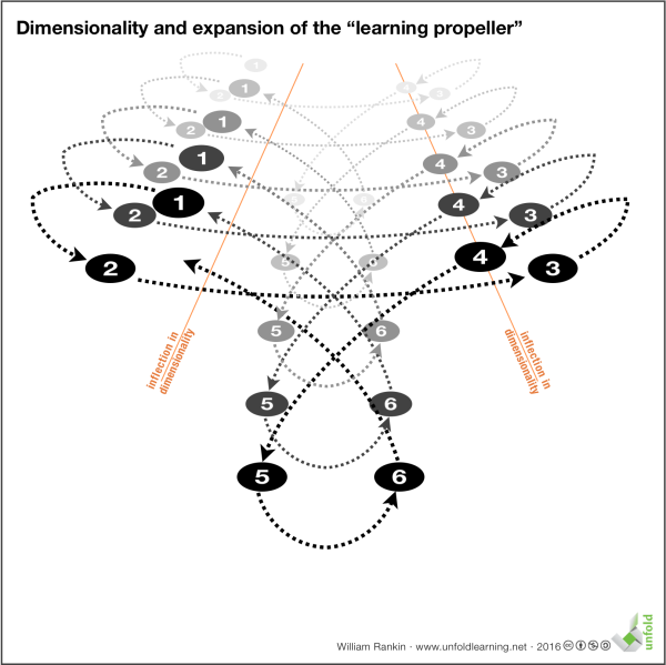 dimensionality-of-the-learning-propeller
