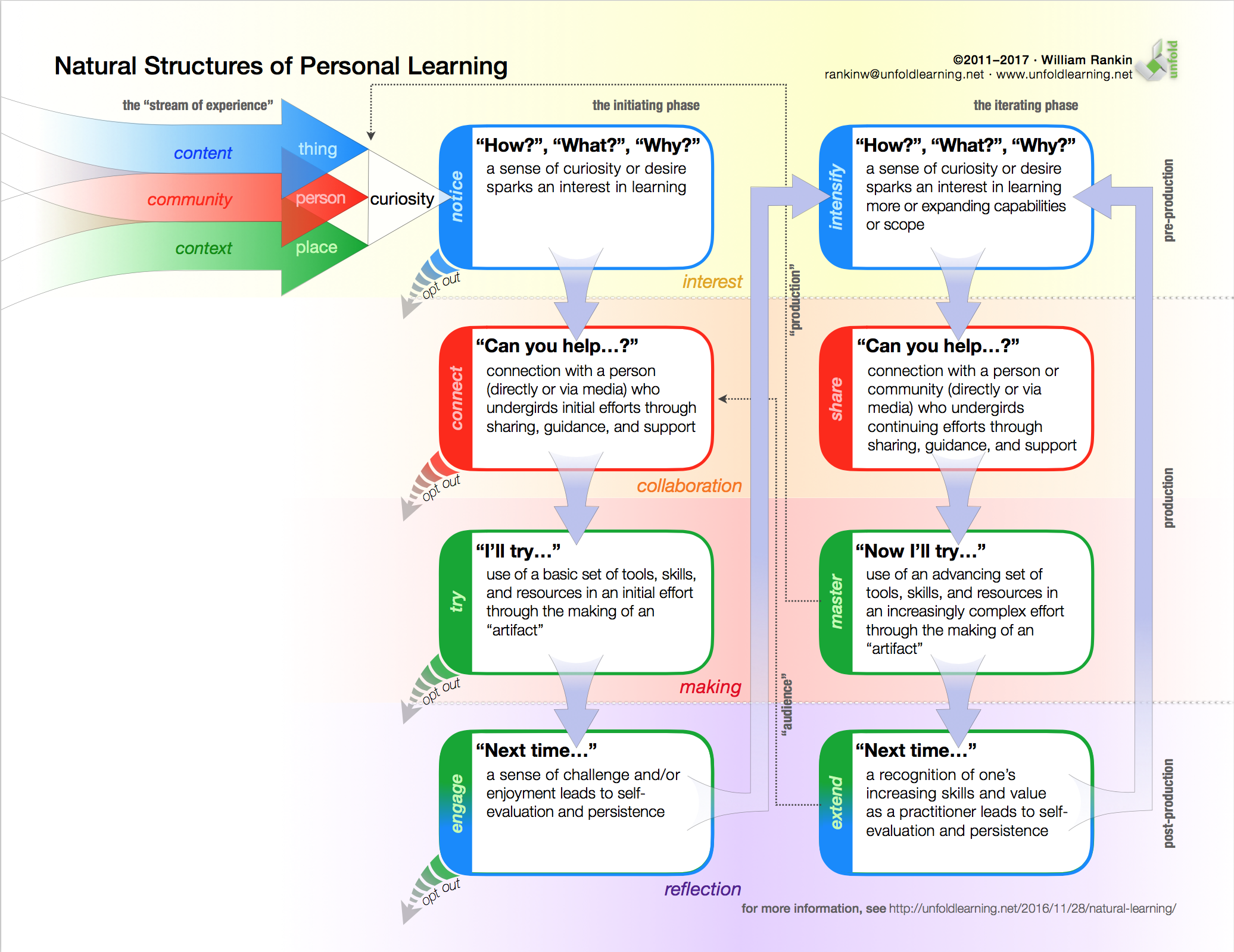 Natural Learning