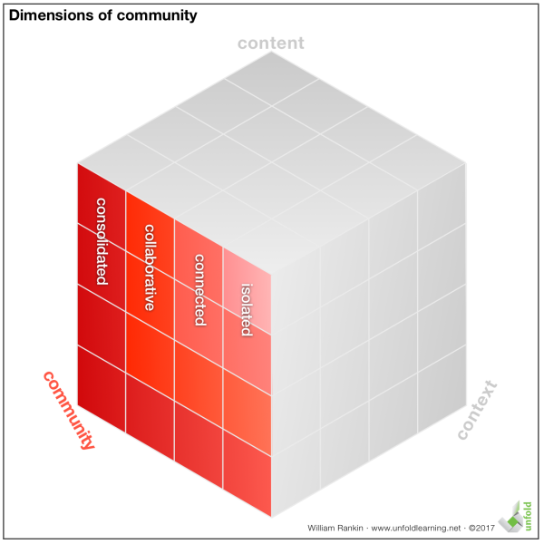 Community Dimensions