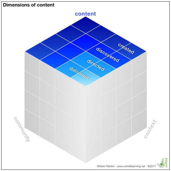Content Dimensions