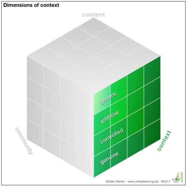 Context Dimensions