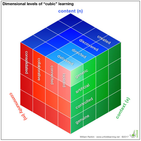 Cubic Learning Dimensions