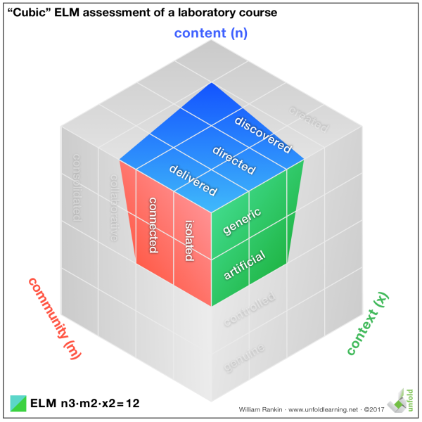 ELM Laboratory Course