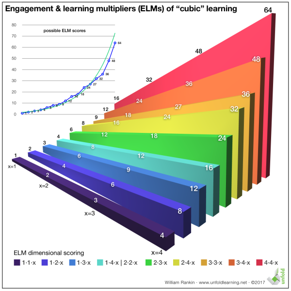 Engagement & Learning Multipliers